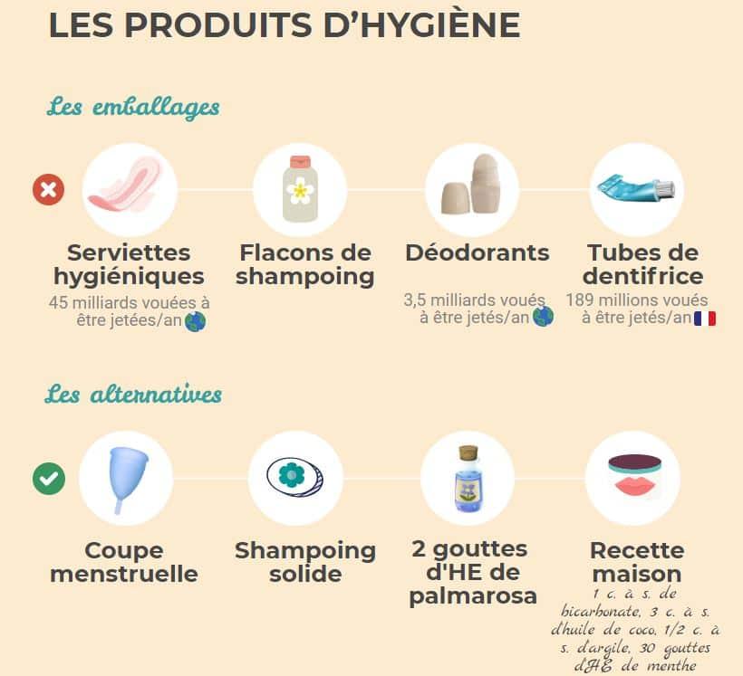 produits d'hygiène emballages solutions zéro déchet