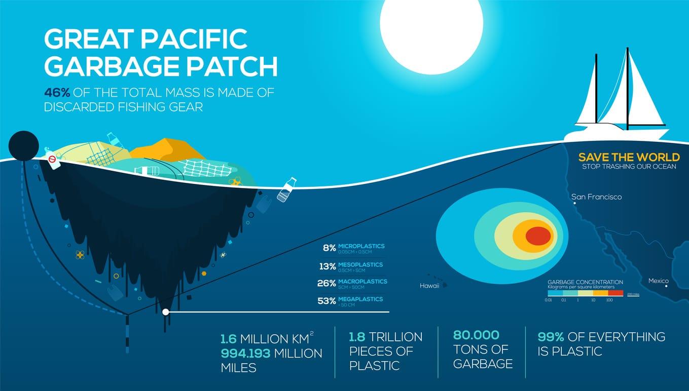 pollution marine 7e continent plastique dessins océan bateau solutions mer